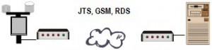 MS_pripojena_GSM